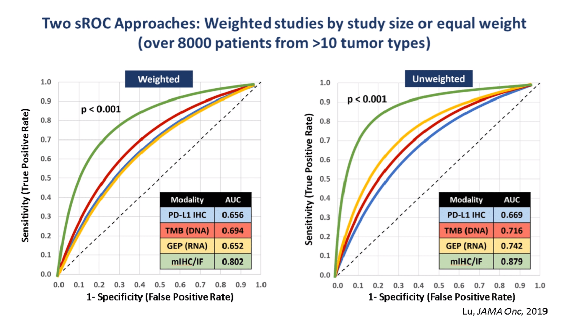Weighted and unweighted ROC curves comparing biomarker modalities: PD-L1 IHC, TMB, GEP, mIF/IHC